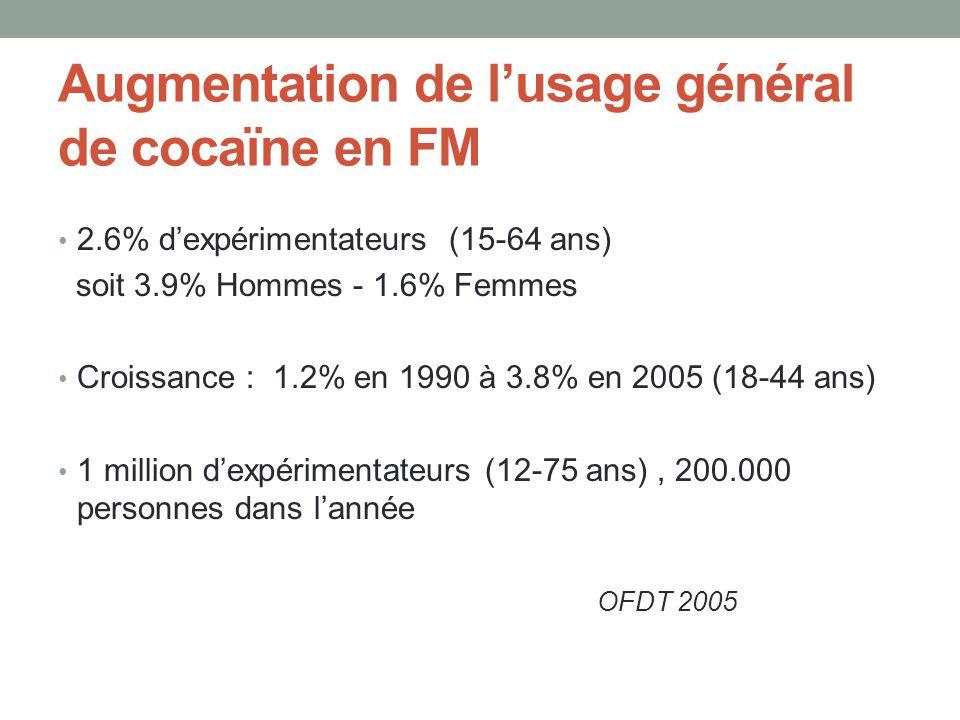 Augmentation de lusage général de cocaïne en FM 2.6% dexpérimentateurs (15-64 ans) soit 3.9% Hommes - 1.6% Femmes Croissance : 1.2% en 1990 à 3.8% en 2005 (18-44 ans) 1 million dexpérimentateurs (12-75 ans), 200.000 personnes dans lannée OFDT 2005