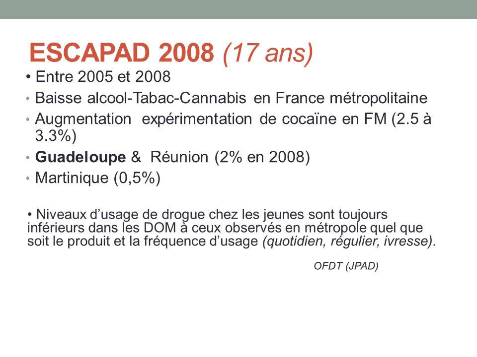 ESCAPAD 2008 (17 ans) Entre 2005 et 2008 Baisse alcool-Tabac-Cannabis en France métropolitaine Augmentation expérimentation de cocaïne en FM (2.5 à 3.3%) Guadeloupe & Réunion (2% en 2008) Martinique (0,5%)