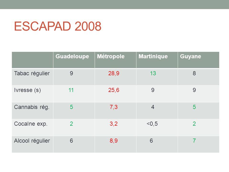 ESCAPAD 2008 GuadeloupeMétropoleMartiniqueGuyane Tabac régulier 9 28,9 13 8 Ivresse (s) 11 25,6 9 9 Cannabis rég.