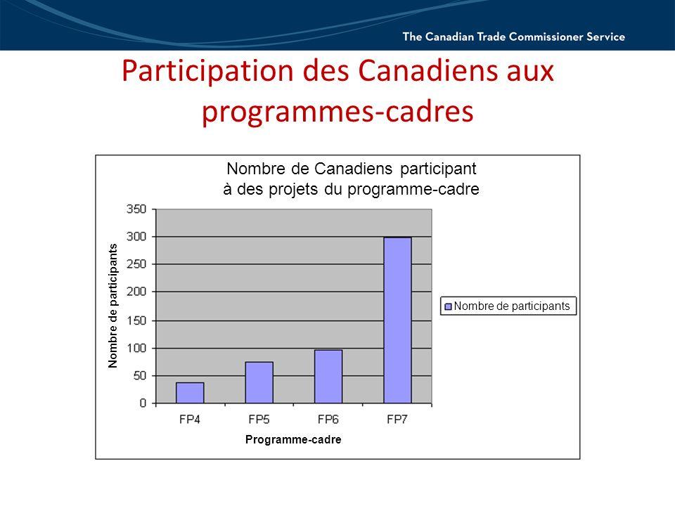 Participation des Canadiens aux programmes-cadres Nombre de Canadiens participant à des projets du programme-cadre Nombre de participants Programme-cadre Nombre de participants