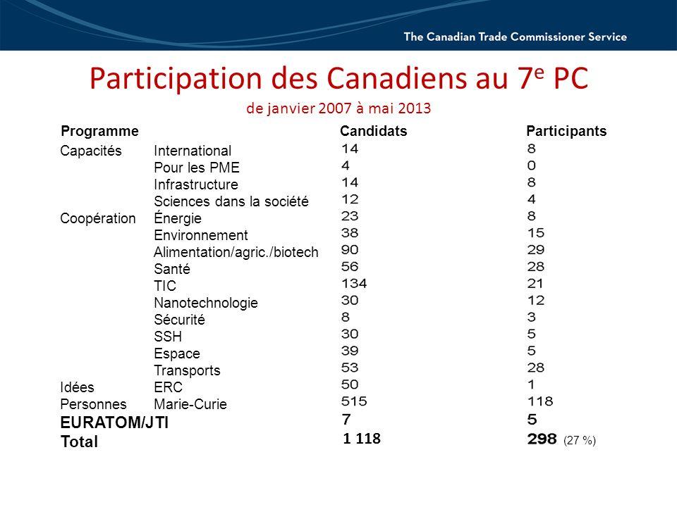 Participation des Canadiens au 7 e PC de janvier 2007 à mai 2013 ProgrammeCandidatsParticipants CapacitésInternational Pour les PME Infrastructure Sciences dans la société CoopérationÉnergie Environnement Alimentation/agric./biotech Santé TIC Nanotechnologie Sécurité SSH Espace Transports IdéesERC PersonnesMarie-Curie EURATOM/JTI Total (27 %) 1 118