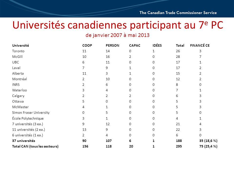 Universités canadiennes participant au 7 e PC de janvier 2007 à mai 2013 UniversitéCOOPPERSONCAPACIDÉESTotal FINANCÉ CE Toronto111401263 McGill1016202