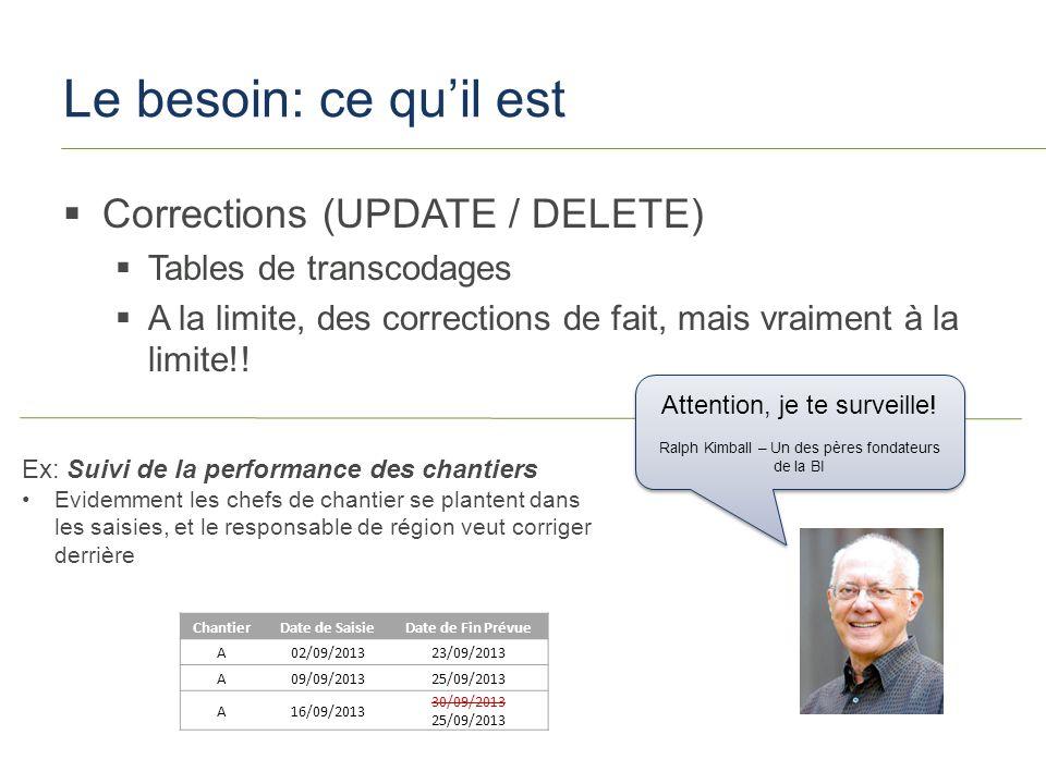 SQLSaturday #251 – Paris 2013 Le besoin: ce quil est Corrections (UPDATE / DELETE) Tables de transcodages A la limite, des corrections de fait, mais vraiment à la limite!.