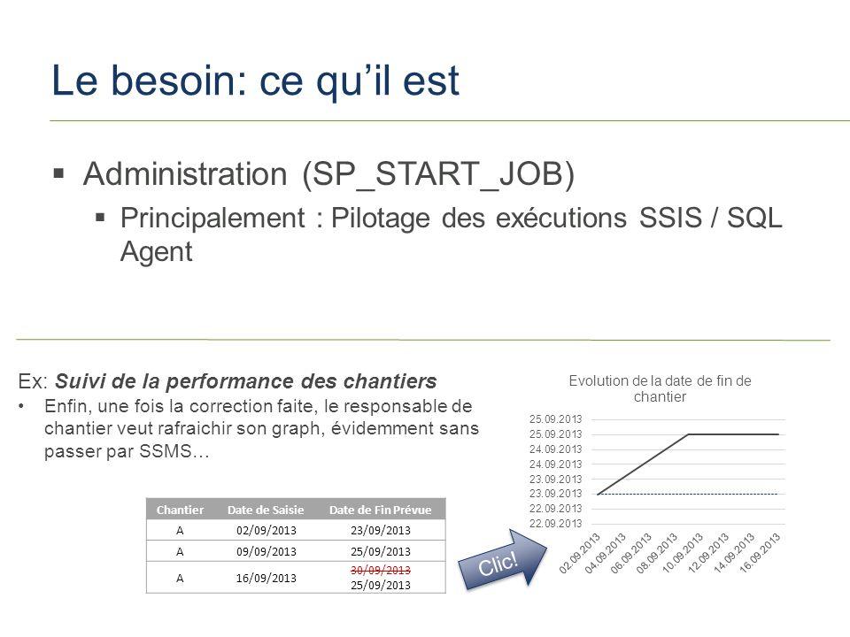 SQLSaturday #251 – Paris 2013 Le besoin: ce quil est Administration (SP_START_JOB) Principalement : Pilotage des exécutions SSIS / SQL Agent Ex: Suivi de la performance des chantiers Enfin, une fois la correction faite, le responsable de chantier veut rafraichir son graph, évidemment sans passer par SSMS… ChantierDate de SaisieDate de Fin Prévue A02/09/201323/09/2013 A09/09/201325/09/2013 A16/09/2013 30/09/2013 25/09/2013 Clic!