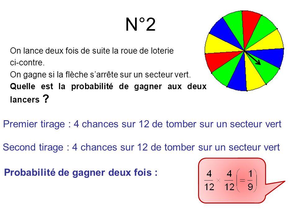 N°2 On lance deux fois de suite la roue de loterie ci-contre. On gagne si la flèche sarrête sur un secteur vert. Quelle est la probabilité de gagner a