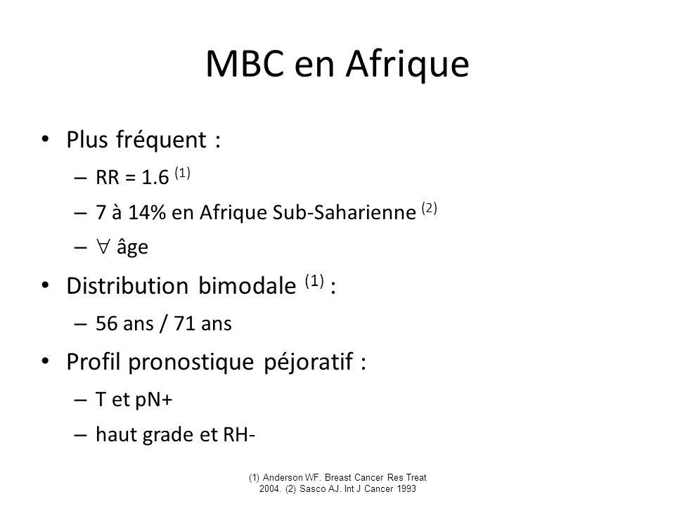 (1) Anderson WF. Breast Cancer Res Treat 2004. (2) Sasco AJ. Int J Cancer 1993 MBC en Afrique Plus fréquent : – RR = 1.6 (1) – 7 à 14% en Afrique Sub-