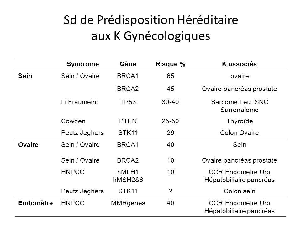 Sd de Prédisposition Héréditaire aux K Gynécologiques SyndromeGèneRisque %K associés SeinSein / OvaireBRCA165ovaire BRCA245Ovaire pancréas prostate Li