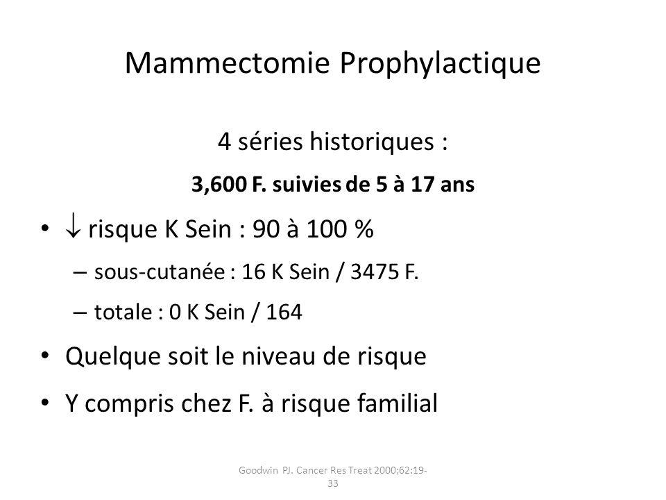 Goodwin PJ. Cancer Res Treat 2000;62:19- 33 Mammectomie Prophylactique 4 séries historiques : 3,600 F. suivies de 5 à 17 ans risque K Sein : 90 à 100