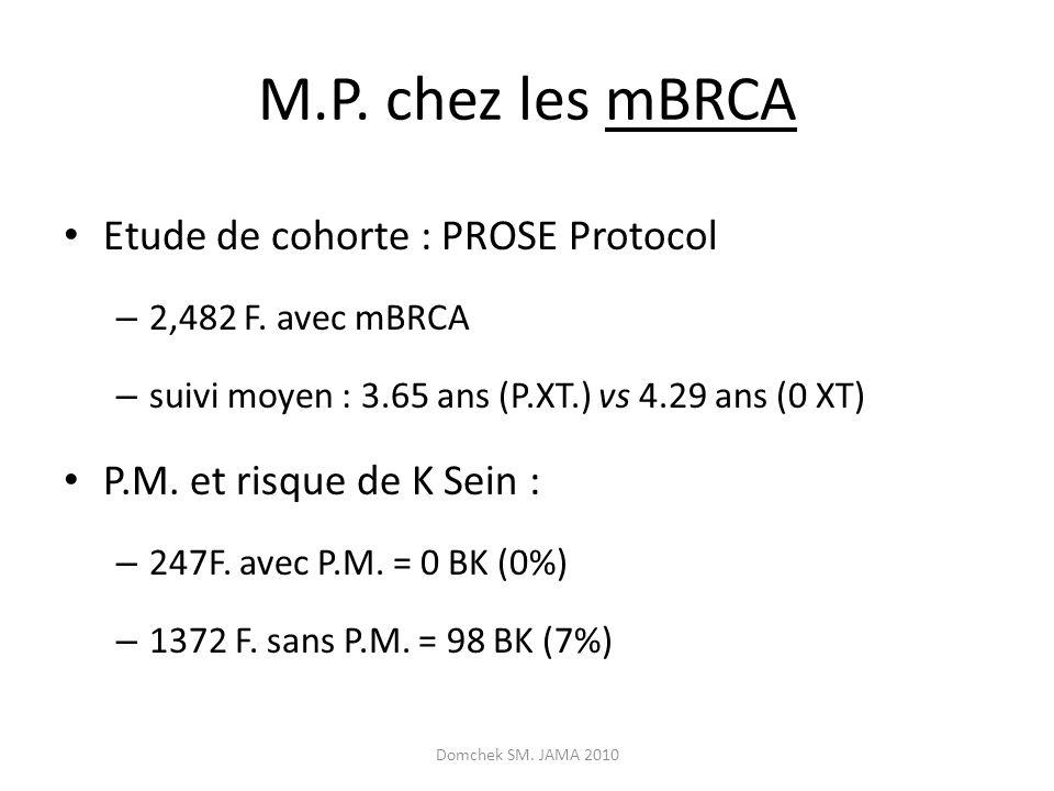 M.P. chez les mBRCA Etude de cohorte : PROSE Protocol – 2,482 F. avec mBRCA – suivi moyen : 3.65 ans (P.XT.) vs 4.29 ans (0 XT) P.M. et risque de K Se