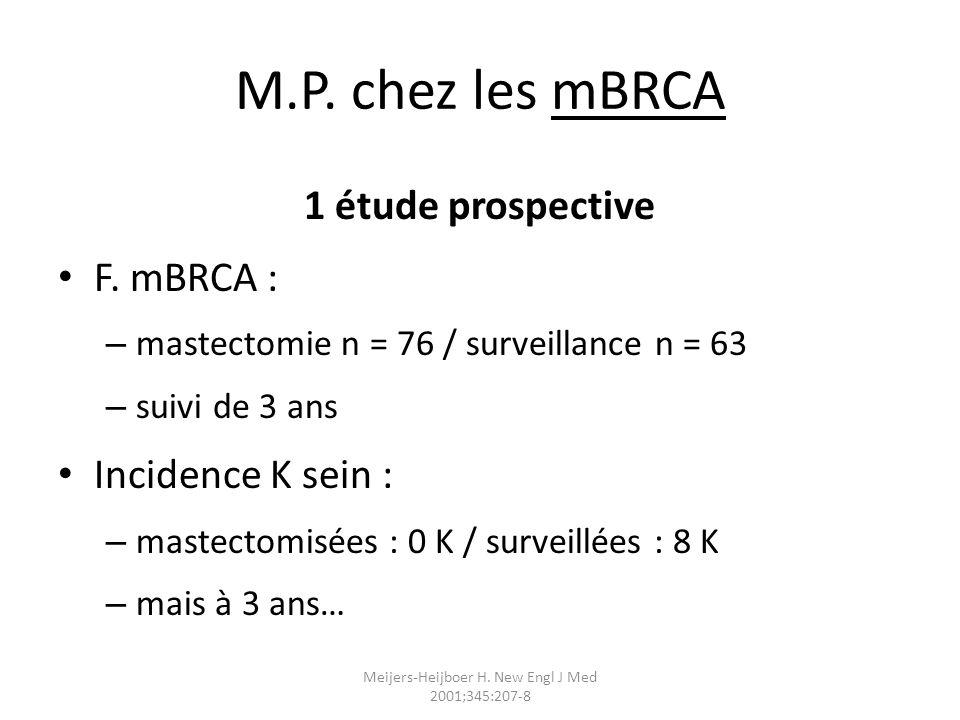 Meijers-Heijboer H. New Engl J Med 2001;345:207-8 M.P. chez les mBRCA 1 étude prospective F. mBRCA : – mastectomie n = 76 / surveillance n = 63 – suiv