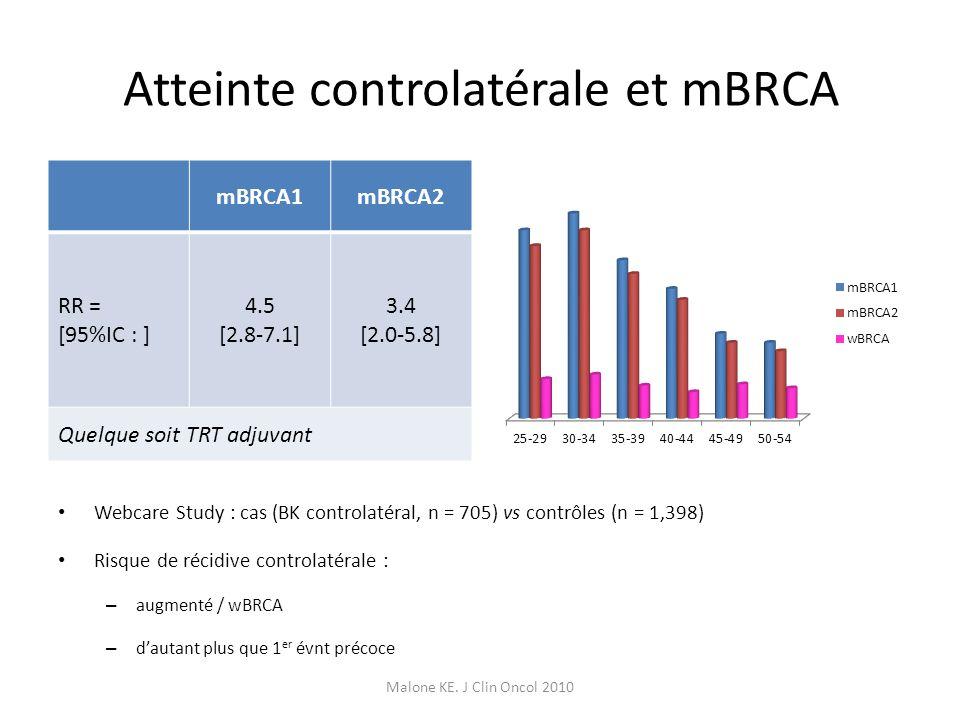 Atteinte controlatérale et mBRCA Webcare Study : cas (BK controlatéral, n = 705) vs contrôles (n = 1,398) Risque de récidive controlatérale : – augmen