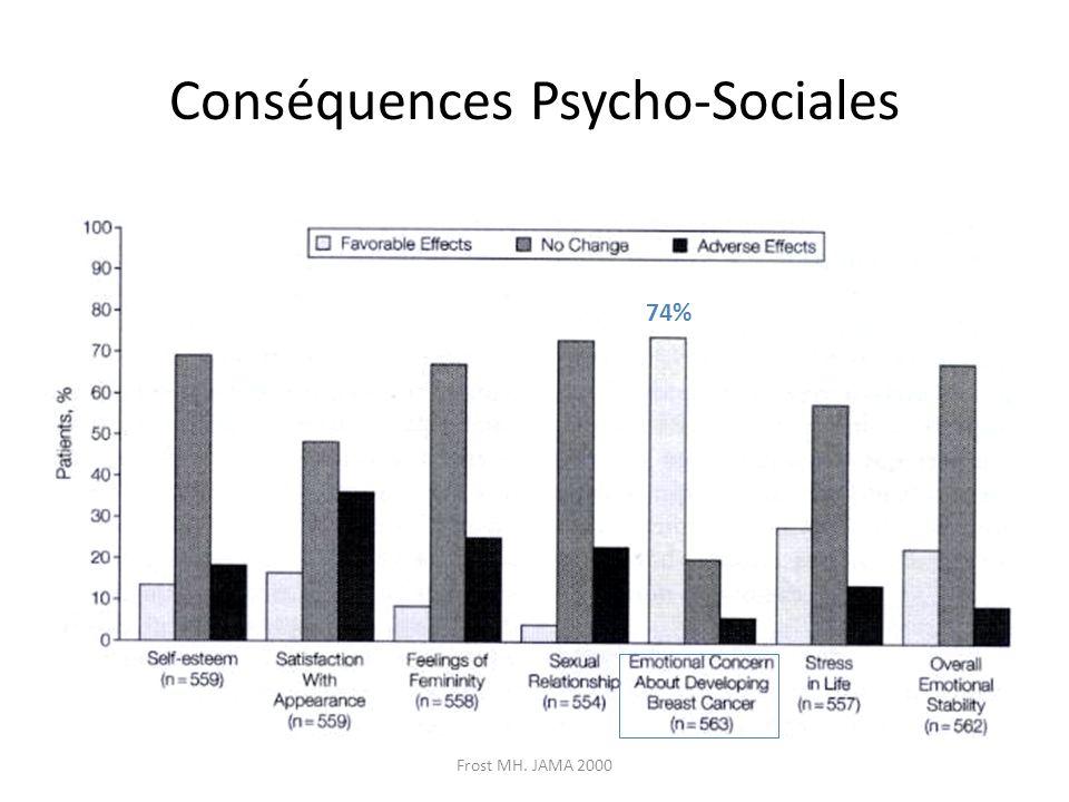 Frost MH. JAMA 2000 Conséquences Psycho-Sociales 74%