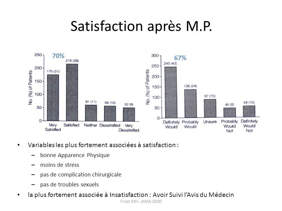Frost MH. JAMA 2000 Satisfaction après M.P. Variables les plus fortement associées à satisfaction : – bonne Apparence Physique – moins de stress – pas
