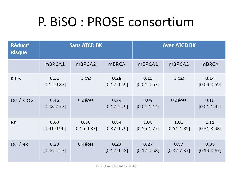 P. BiSO : PROSE consortium Réduct° Risque Sans ATCD BKAvec ATCD BK mBRCA1mBRCA2mBRCAmBRCA1mBRCA2mBRCA K Ov 0.31 [0.12-0.82] 0 cas0.28 [0.12-0.69] 0.15