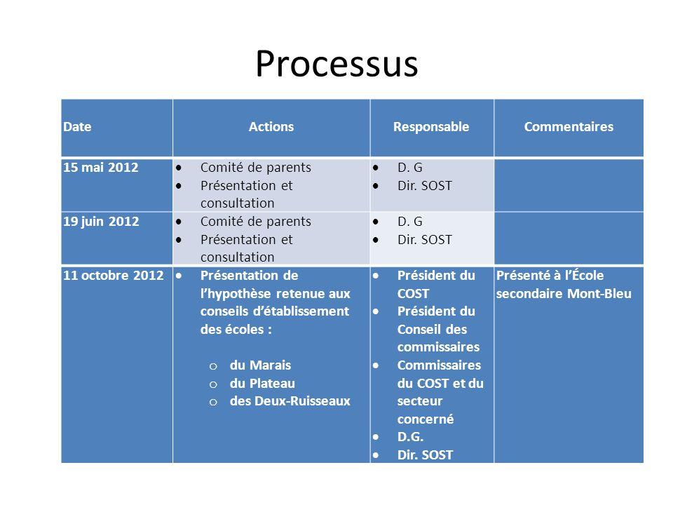 Processus Date Actions Responsable Commentaires 15 mai 2012 Comité de parents Présentation et consultation D.