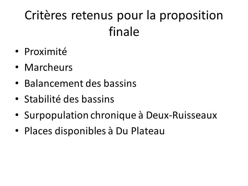 Critères retenus pour la proposition finale Proximité Marcheurs Balancement des bassins Stabilité des bassins Surpopulation chronique à Deux-Ruisseaux Places disponibles à Du Plateau