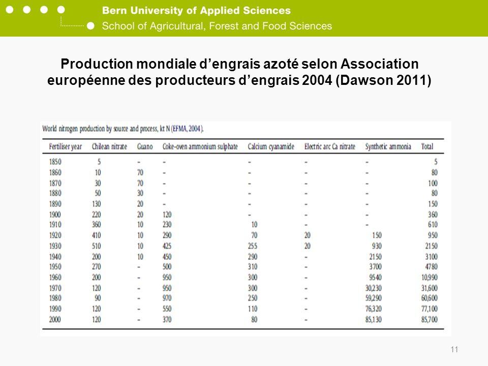 Production mondiale dengrais azoté selon Association européenne des producteurs dengrais 2004 (Dawson 2011) 11