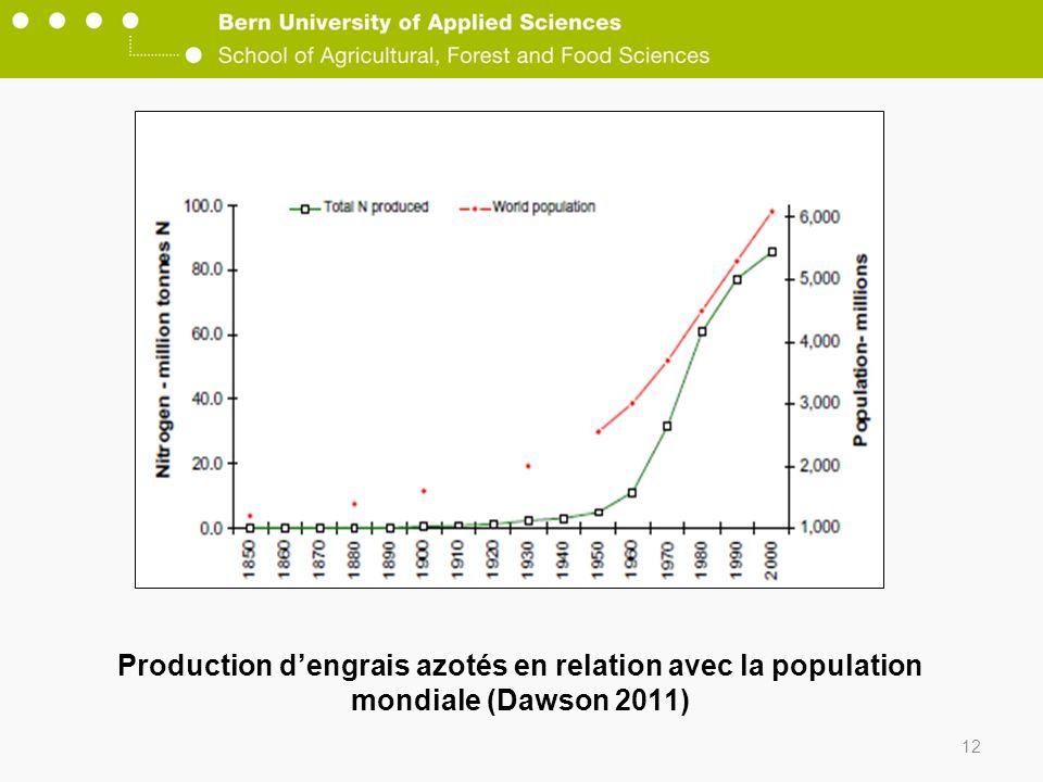 12 Production dengrais azotés en relation avec la population mondiale (Dawson 2011)