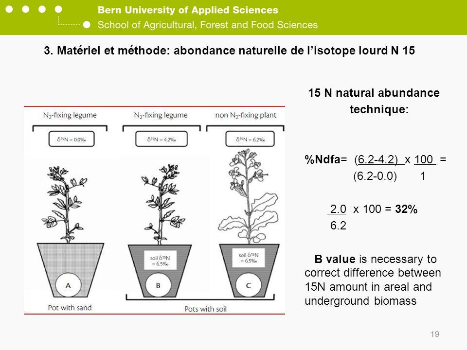 3. Matériel et méthode: abondance naturelle de lisotope lourd N 15 19 15 N natural abundance technique: %Ndfa= (6.2-4.2) x 100 = (6.2-0.0) 1 2.0 x 100