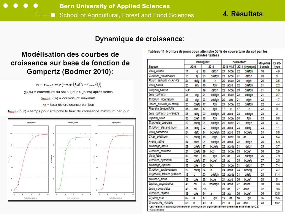 Dynamique de croissance: 23 Modélisation des courbes de croissance sur base de fonction de Gompertz (Bodmer 2010): 4. Résultats