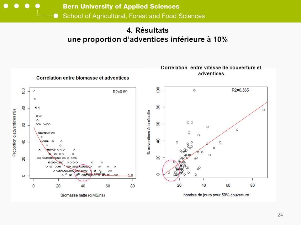 4. Résultats une proportion dadventices inférieure à 10% 24 Corrélation entre vitesse de couverture et adventices