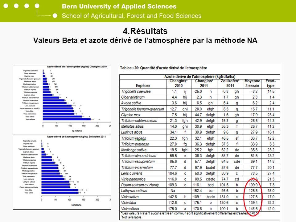 4.Résultats Valeurs Beta et azote dérivé de latmosphère par la méthode NA 26