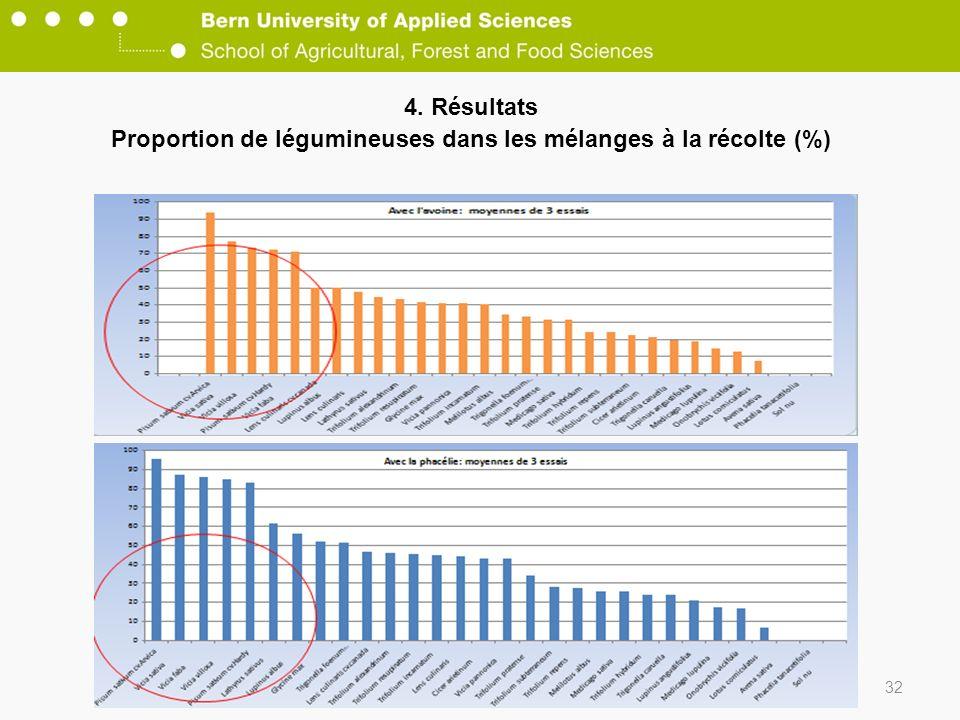 4. Résultats Proportion de légumineuses dans les mélanges à la récolte (%) 32