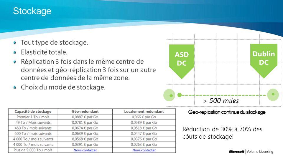 Geo-replication continue du stockage > 500 miles Réduction de 30% à 70% des côuts de stockage!