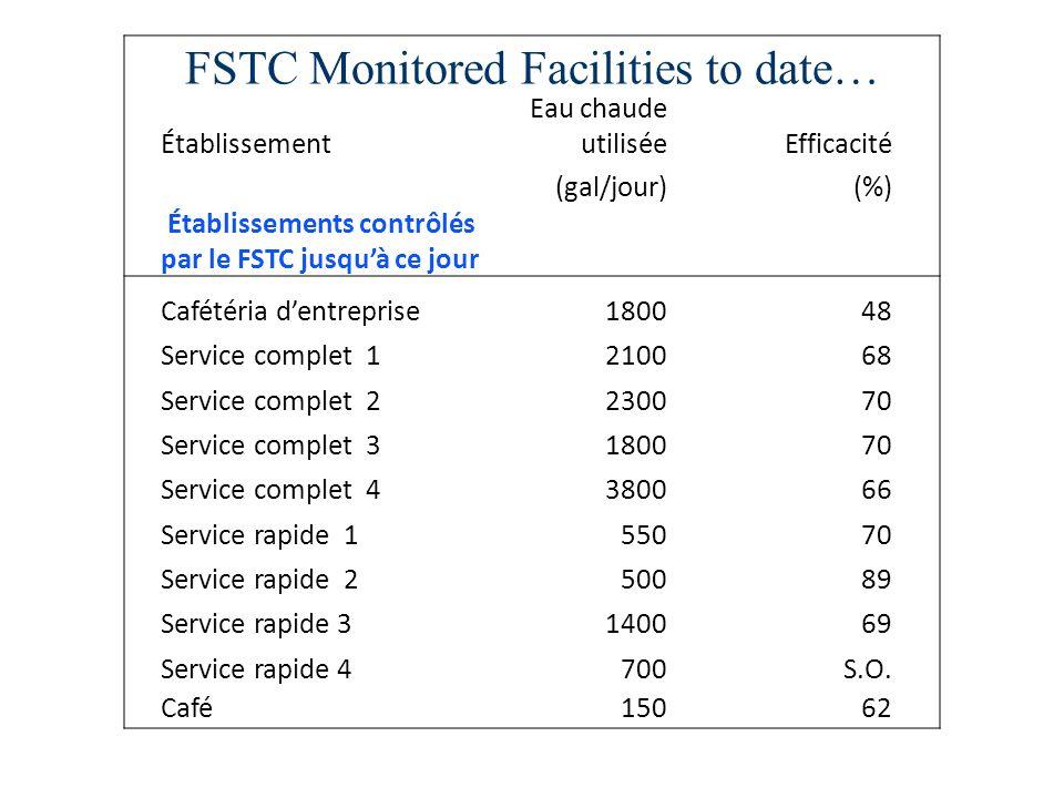 FSTC Monitored Facilities to date… Établissement Eau chaude utiliséeEfficacité (gal/jour)(%) Établissements contrôlés par le FSTC jusquà ce jour Cafét