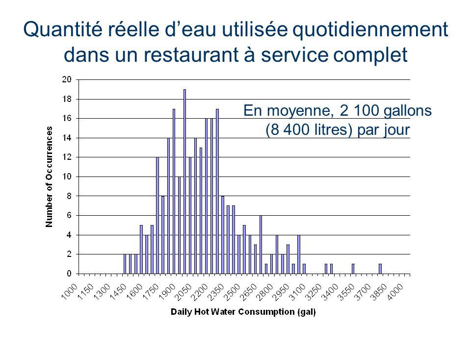 Quantité réelle deau utilisée quotidiennement dans un restaurant à service complet En moyenne, 2 100 gallons (8 400 litres) par jour