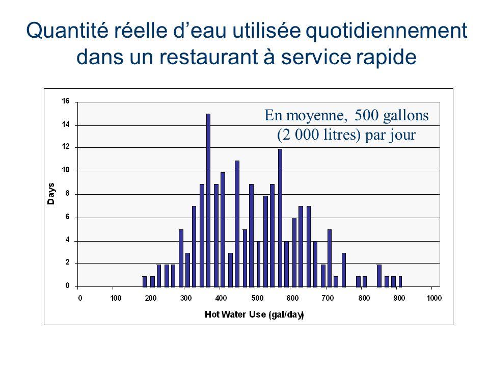 Quantité réelle deau utilisée quotidiennement dans un restaurant à service rapide En moyenne, 500 gallons (2 000 litres) par jour