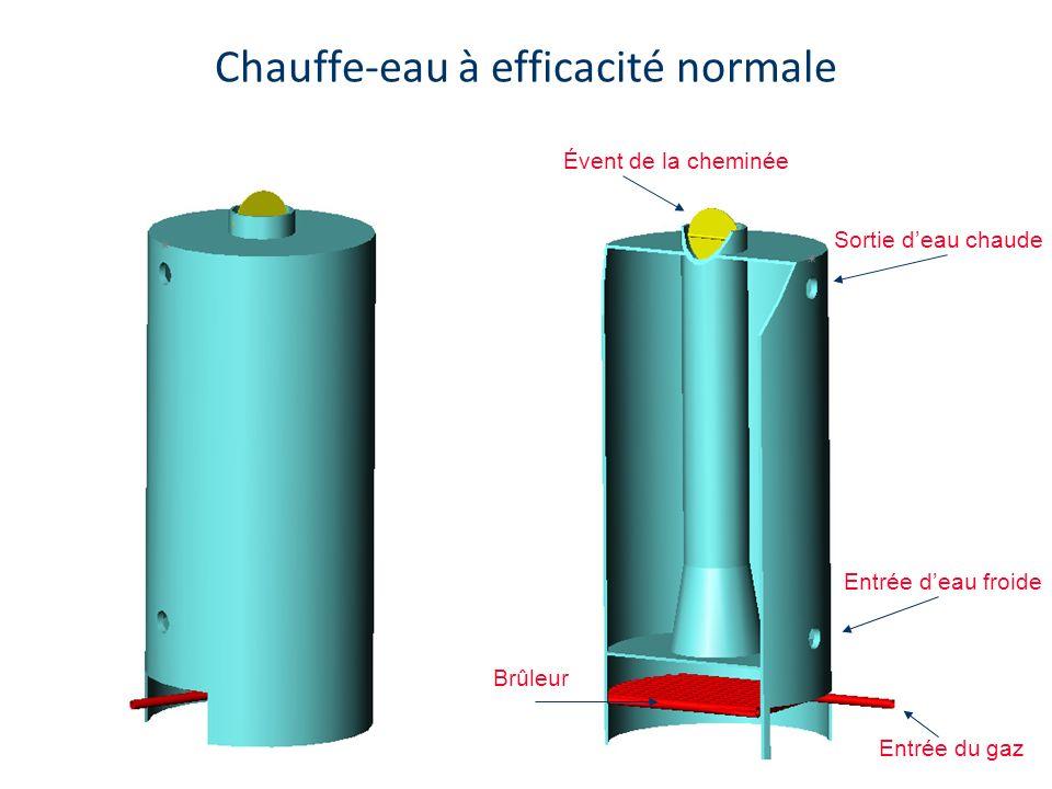 Chauffe-eau à efficacité normale Évent de la cheminée Brûleur Entrée deau froide Sortie deau chaude Entrée du gaz