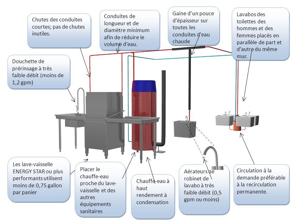 Douchette de prérinsage à très faible débit (moins de 1,2 gpm) Chutes des conduites courtes; pas de chutes inutiles. Conduites de longueur et de diamè