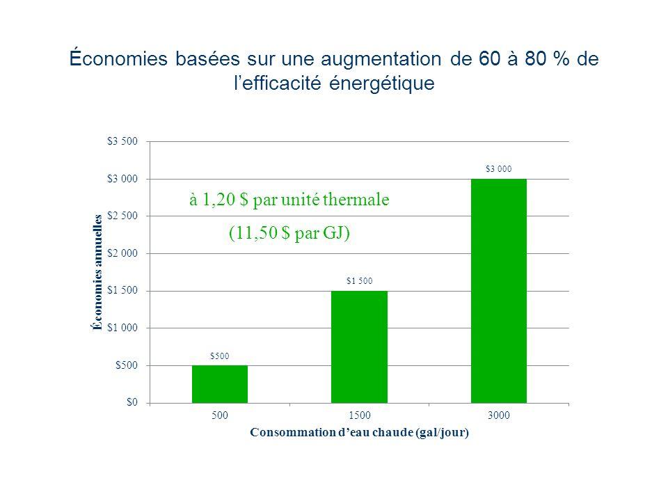 Économies basées sur une augmentation de 60 à 80 % de lefficacité énergétique à 1,20 $ par unité thermale (11,50 $ par GJ)