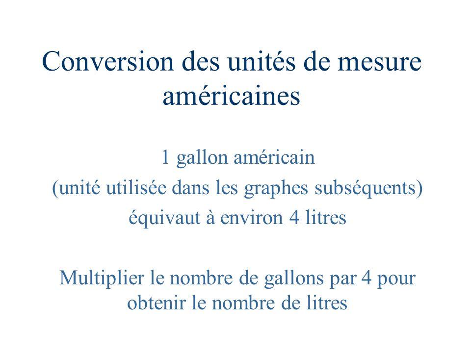 Conversion des unités de mesure américaines 1 gallon américain (unité utilisée dans les graphes subséquents) équivaut à environ 4 litres Multiplier le