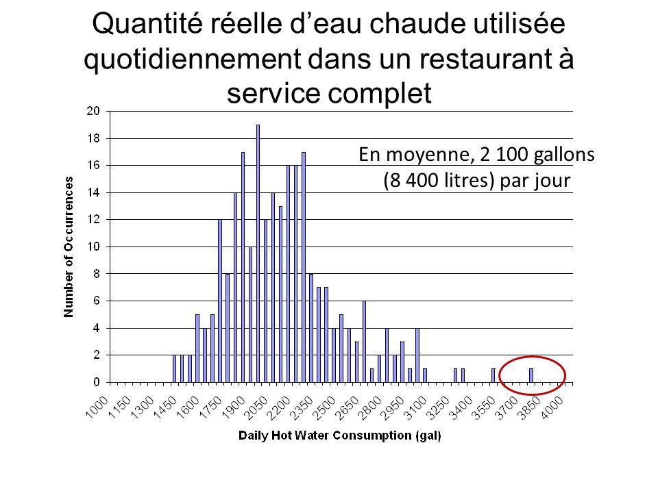 En moyenne, 2 100 gallons (8 400 litres) par jour Quantité réelle deau chaude utilisée quotidiennement dans un restaurant à service complet