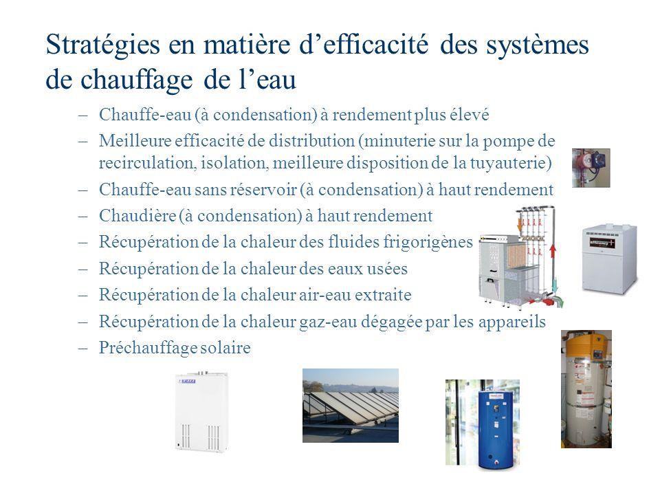 Stratégies en matière defficacité des systèmes de chauffage de leau –Chauffe-eau (à condensation) à rendement plus élevé –Meilleure efficacité de dist