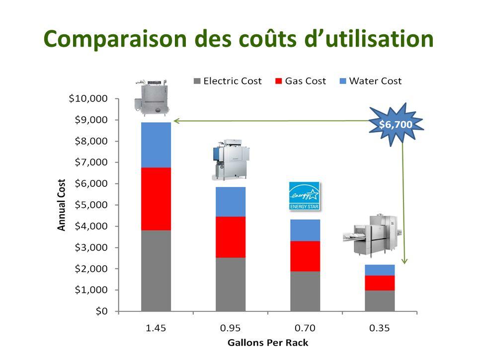 Comparaison des coûts dutilisation