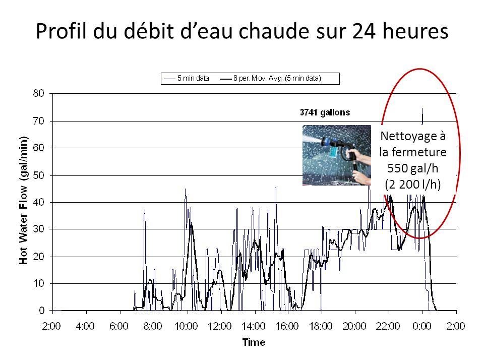 Profil du débit deau chaude sur 24 heures Nettoyage à la fermeture 550 gal/h (2 200 l/h)