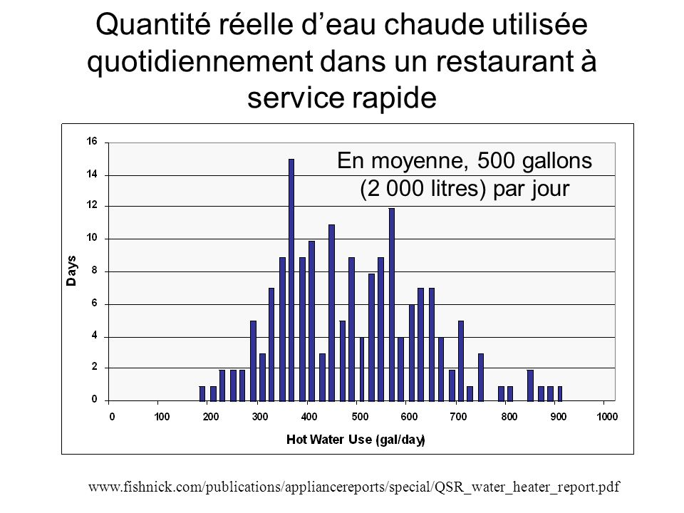 Quantité réelle deau chaude utilisée quotidiennement dans un restaurant à service rapide En moyenne, 500 gallons (2 000 litres) par jour www.fishnick.