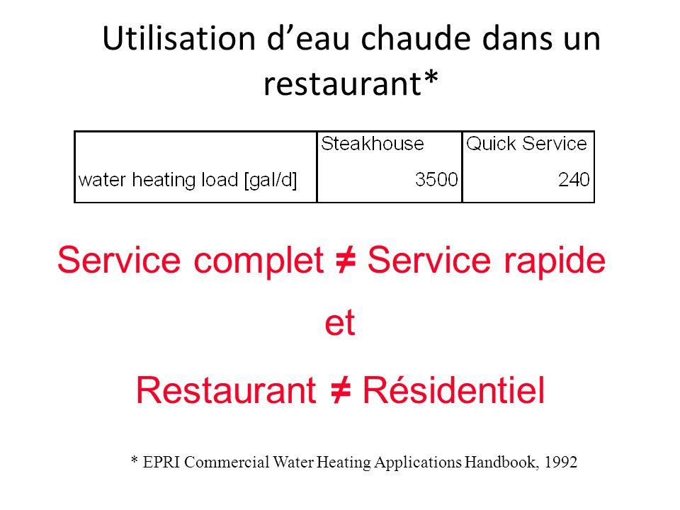 Utilisation deau chaude dans un restaurant* * EPRI Commercial Water Heating Applications Handbook, 1992 Service complet Service rapide et Restaurant R