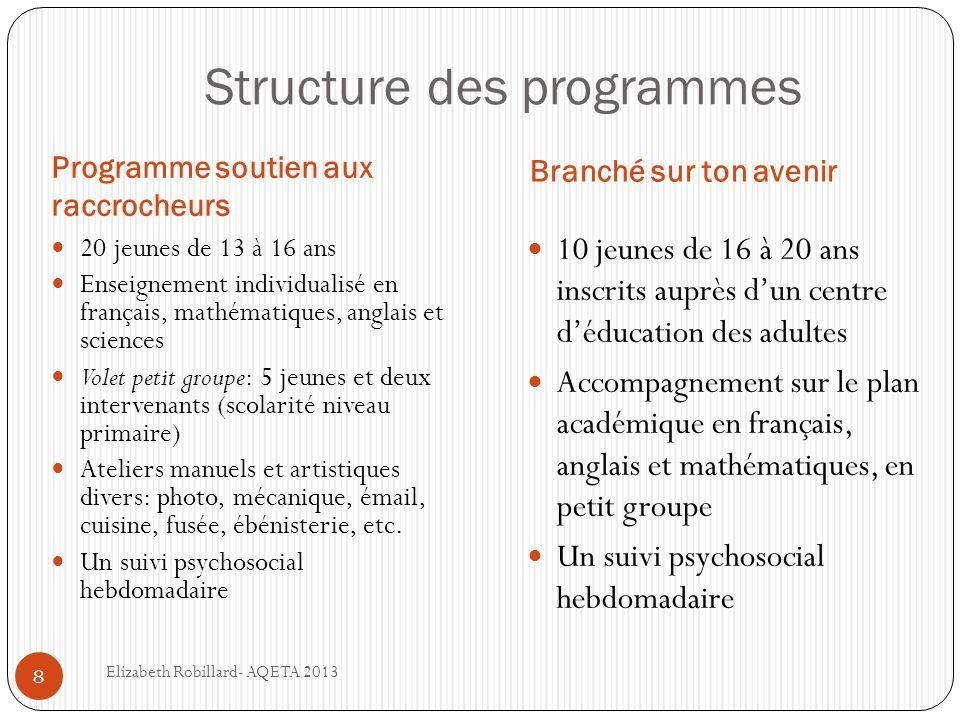 Structure des programmes Programme soutien aux raccrocheurs Branché sur ton avenir 20 jeunes de 13 à 16 ans Enseignement individualisé en français, ma