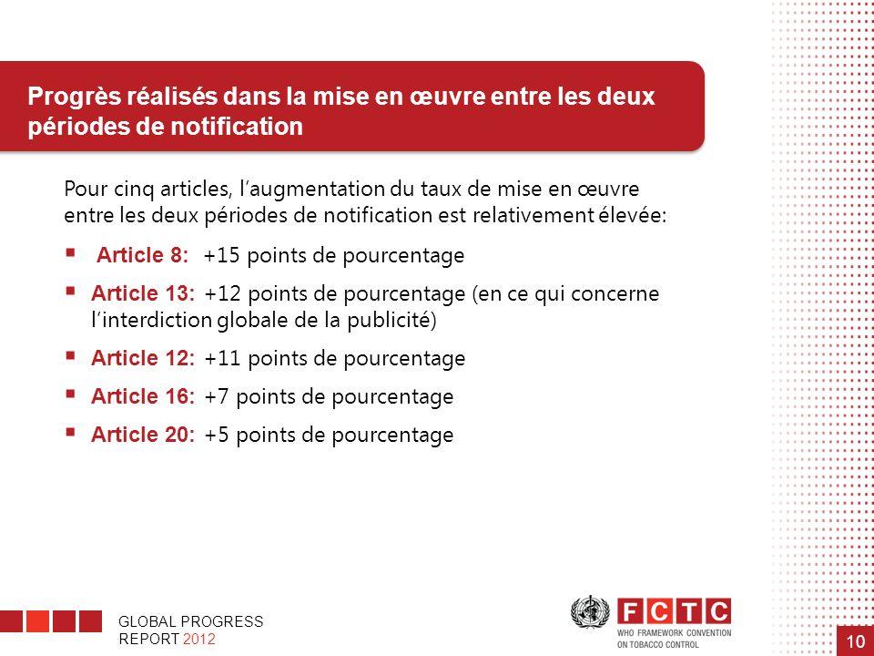 GLOBAL PROGRESS REPORT 2012 10 Pour cinq articles, laugmentation du taux de mise en œuvre entre les deux périodes de notification est relativement éle