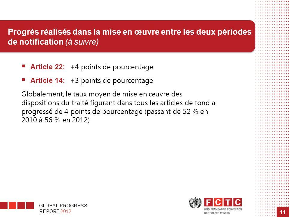GLOBAL PROGRESS REPORT 2012 11 Article 22: +4 points de pourcentage Article 14: +3 points de pourcentage Globalement, le taux moyen de mise en œuvre d