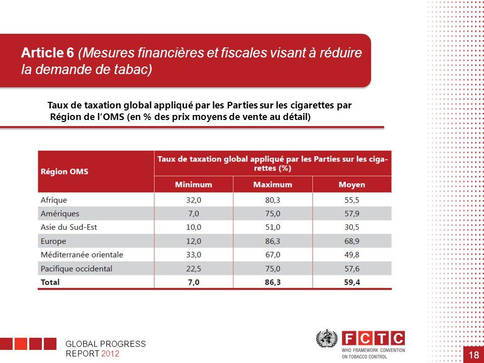 GLOBAL PROGRESS REPORT 2012 18 Taux de taxation global appliqué par les Parties sur les cigarettes par Région de lOMS (en % des prix moyens de vente a