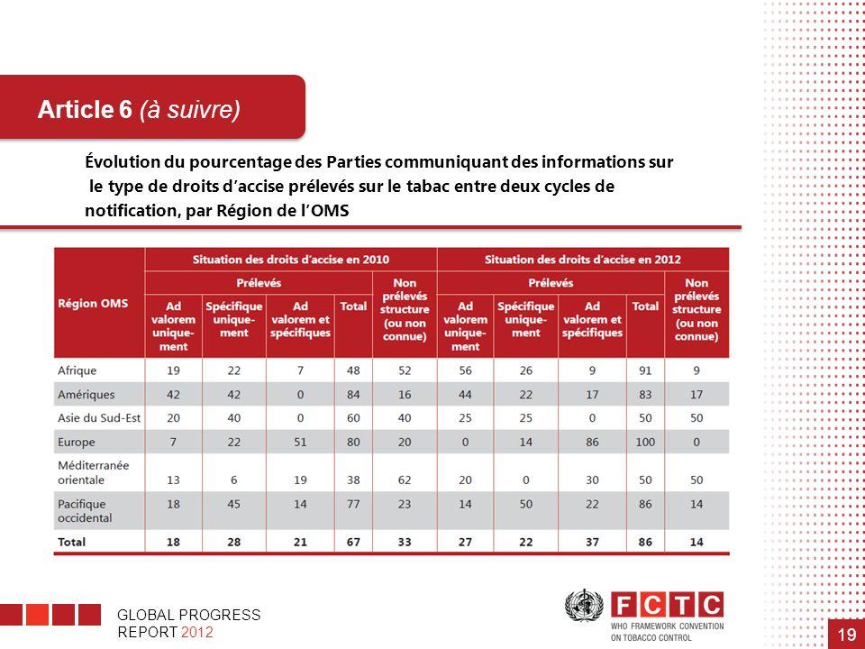 GLOBAL PROGRESS REPORT 2012 19 Évolution du pourcentage des Parties communiquant des informations sur le type de droits daccise prélevés sur le tabac