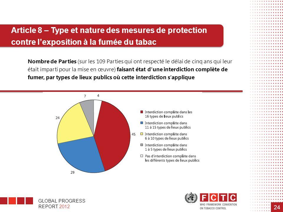 GLOBAL PROGRESS REPORT 2012 24 Article 8 – Type et nature des mesures de protection contre lexposition à la fumée du tabac Nombre de Parties (sur les
