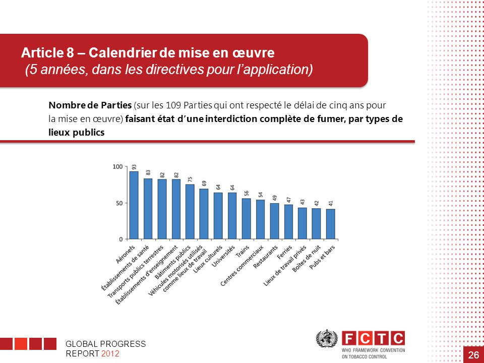 GLOBAL PROGRESS REPORT 2012 26 Nombre de Parties (sur les 109 Parties qui ont respecté le délai de cinq ans pour la mise en œuvre) faisant état dune i