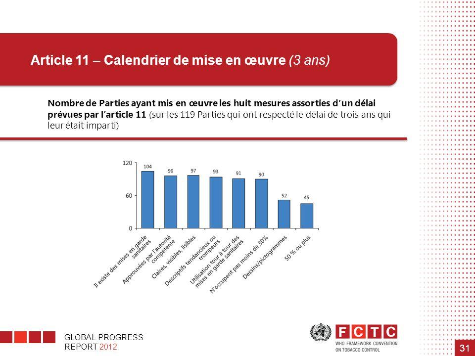 GLOBAL PROGRESS REPORT 2012 31 Nombre de Parties ayant mis en œuvre les huit mesures assorties dun délai prévues par larticle 11 (sur les 119 Parties