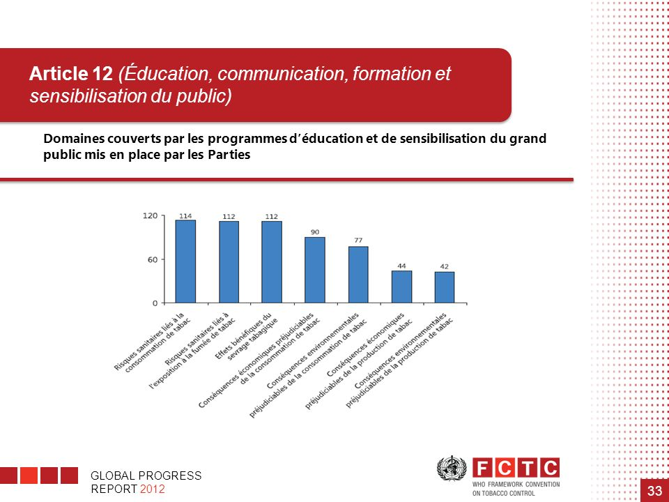 GLOBAL PROGRESS REPORT 2012 33 Domaines couverts par les programmes déducation et de sensibilisation du grand public mis en place par les Parties Article 12 (Éducation, communication, formation et sensibilisation du public)